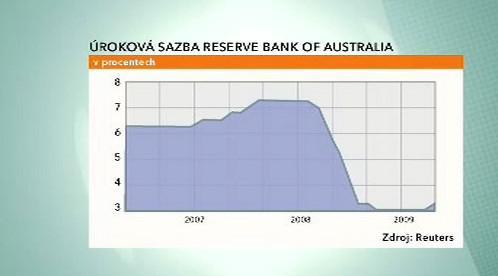 Úroková sazba Reserve bank of Australia