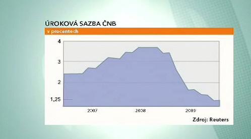 Úroková sazba České národní banky
