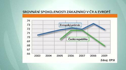Spokojenost zákazníků bank v ČR a v Evropě