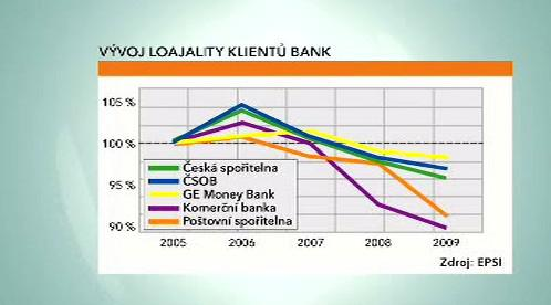 Vývoj loajality klientů bank