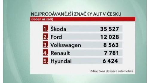 Nejprodávanější značky aut v Česku