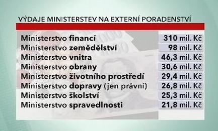 Výdaje ministerstev na externí poradce