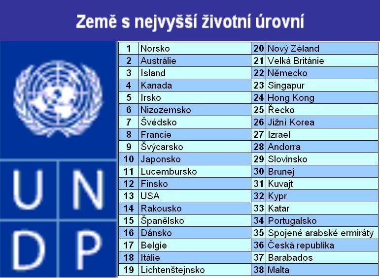 Země s nejvyšší životní úrovní