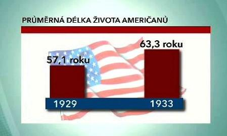 Průměrná délka života Američanů