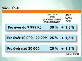 Návrh ČSSD