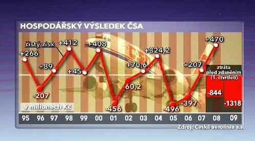Hospodářský výsledek ČSA