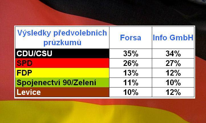 Předvolební průzkumy v Německu