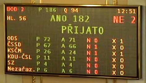 Hlasování o snížení platů ústavních činitelů