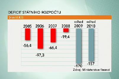 Vývoj deficitu státního rozpočtu