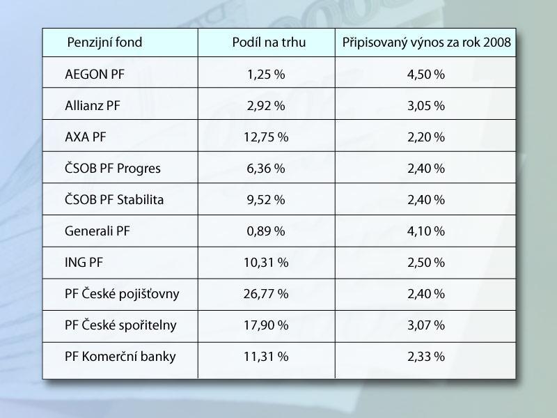 Výnosy a tržní podíly českých penzijních fondů