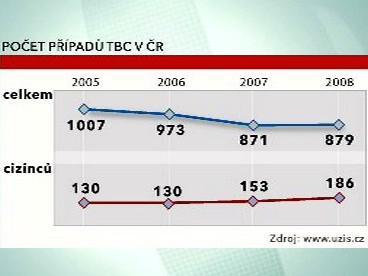 Výskyt TBC v ČR