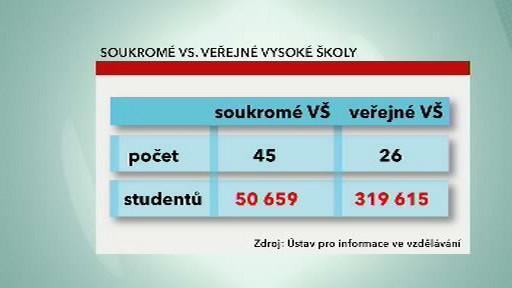 Počty studentů na vysokých školách
