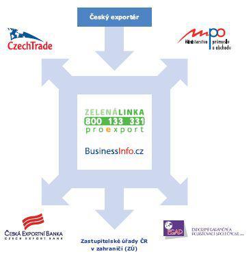 Schéma podpory českého exportu