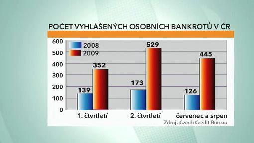 Osobní bankroty v ČR