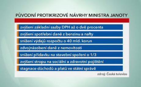 Návrhy pro snížení rozpočtového deficitu
