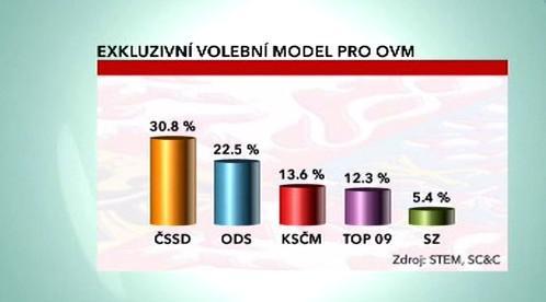 Exkluzivní volební model pro OVM