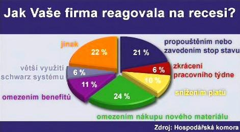 Průzkum Hospodářské komory