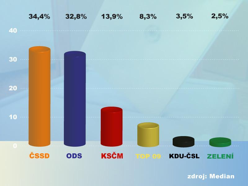 Volební průzkum Median