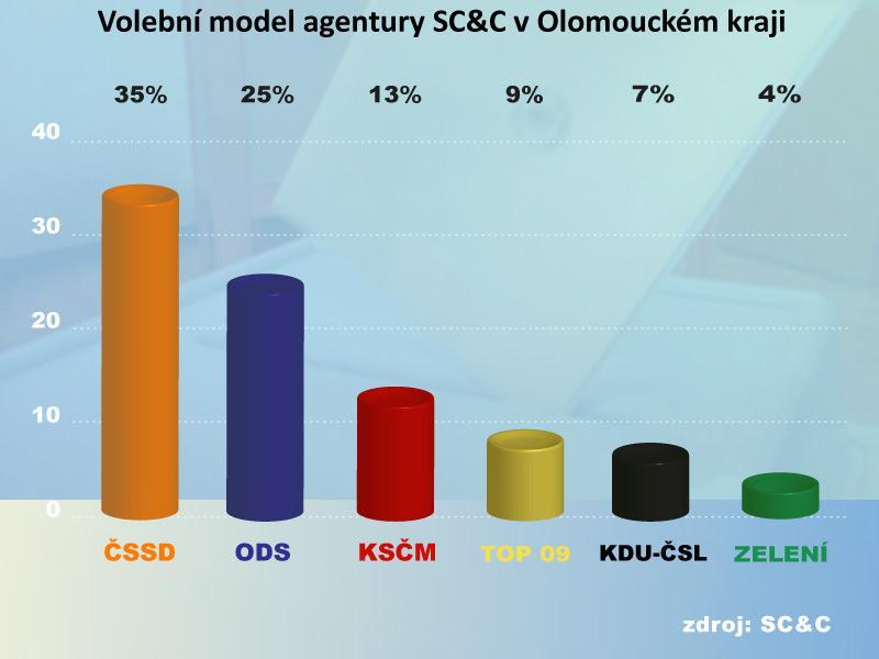 Volební model agentury SC&C v olomouckém kraji