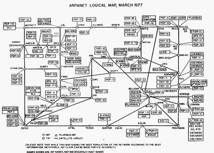 Schéma sítě Arpanet