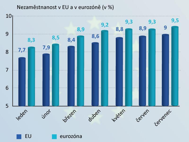 Nezaměstnanost v EU a eurozóně