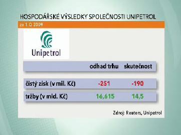 Hospodaření Unipetrolu