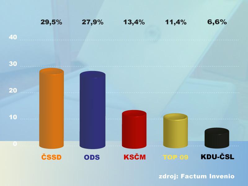 Volební průzkum Factum Invenio