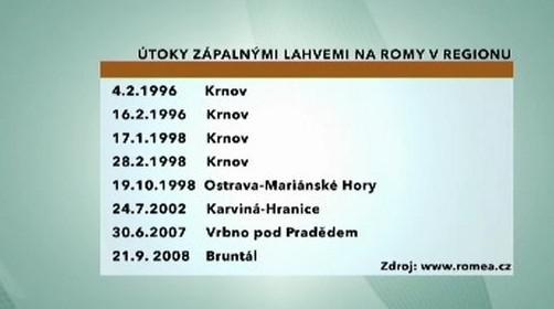 Útoky na Romy na Ostravsku