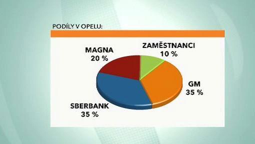 Podíly v Opelu