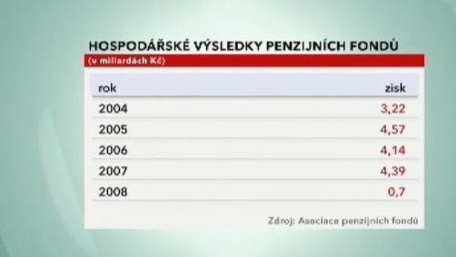 Hospodářské výsledky penzijních fondů