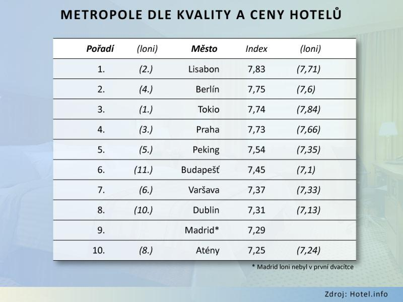 Metropole dle kvality a ceny hotelů