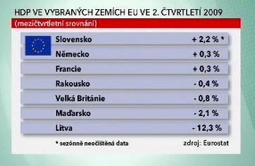 HDP ve vybraných zemích EU