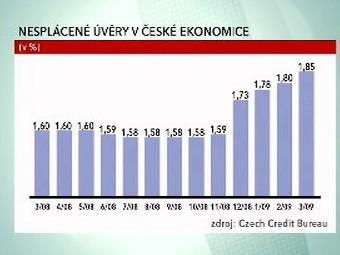 Nesplácené úvěry v české ekonomice