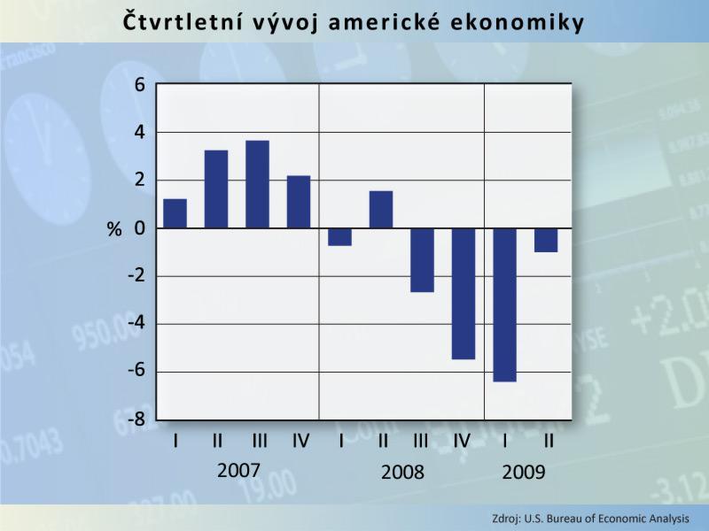 Čtvrtletní vývoj americké ekonomiky