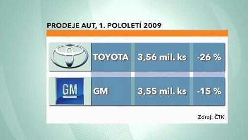 Prodeje aut za 1. kvartál 2009