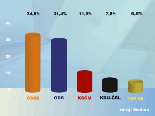 Median: Volební průzkum červenec 2009