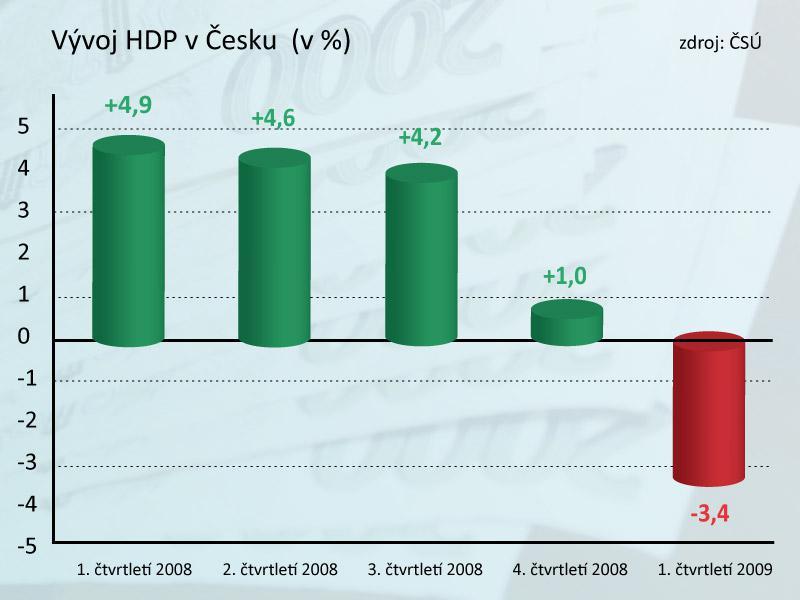 Hrubý domácí produkt v Česku