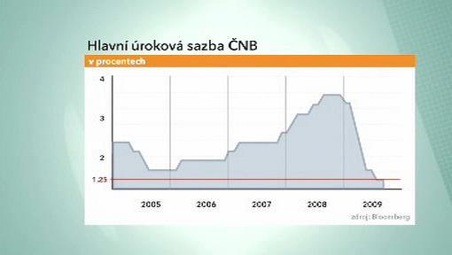 Hlavní úroková sazba ČNB