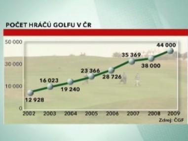 Počet hráčů golfu v ČR