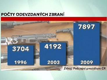 Počty odevzdaných zbraní