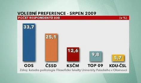Volební preference - srpen 2009