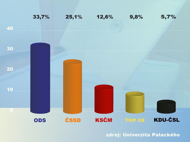 Předvolební průzkum