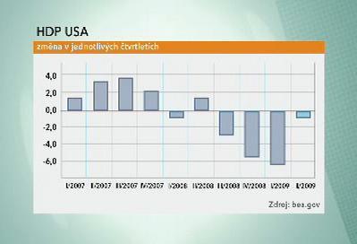 HDP USA - čtvrtletní vývoj