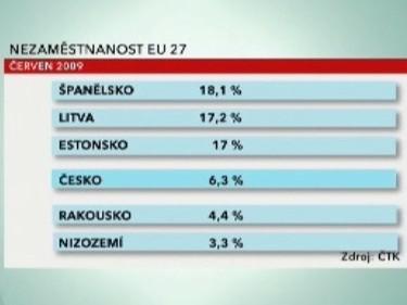 Nezaměstnanost EU27