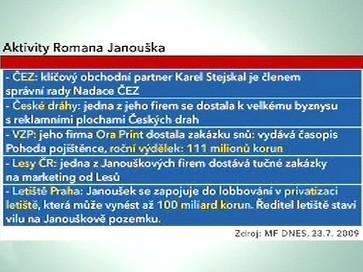 Aktivity Romana Janouška