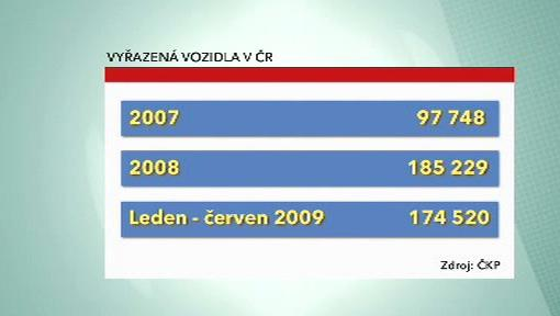 Vyřazená vozidla v ČR