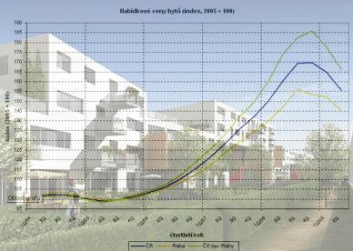Vývoj cen bytů
