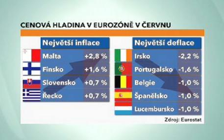 Cenová hladina v EU