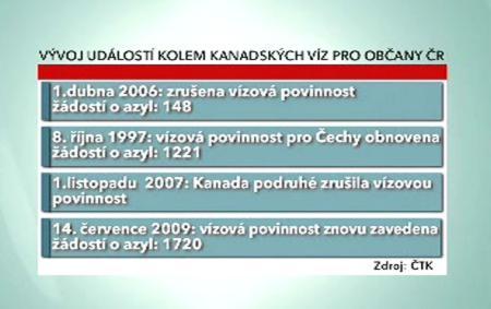 Vývoj vízového styku mezi ČR a Kanadou