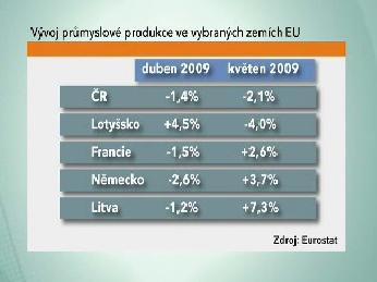 Průmyslová produkce v EU